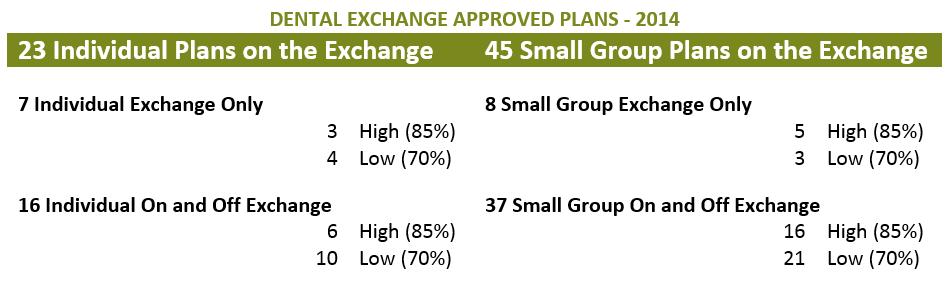 CO_Dental_Exchange_Plans_2014