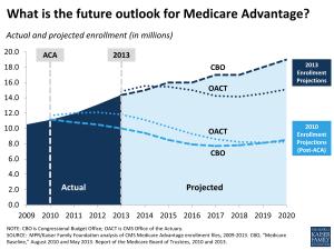 KFF_future-outlook-for-medicare-advantage-medicare1